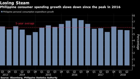 There's No Hope in Sight for Philippine Retailers