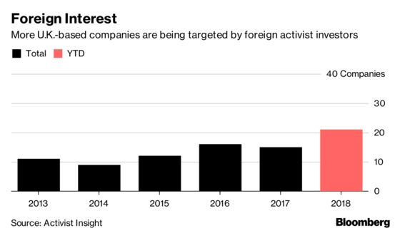 U.K. Flooded by Foreign Activist Investors as Brexit Heats Up