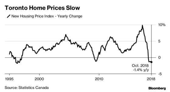 Toronto New Home Prices Post Biggest 12-Month Drop Since 1996