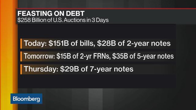 US Government Bonds Decline as Added Borrowing Revs up
