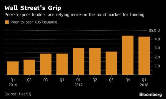 Online Lenders Tighten Rules as Default Wave Rattles Investors