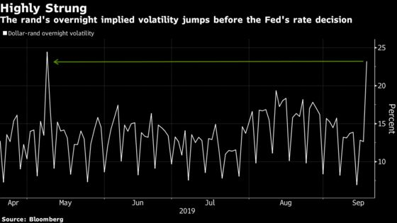 Volatility Jump Betrays Rand Traders' Nerves Before Fed Decision
