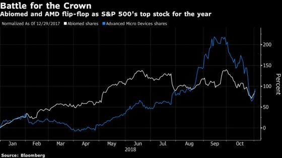 AMD and Abiomed Duke It Out for Title of S&P 500's Top Stock
