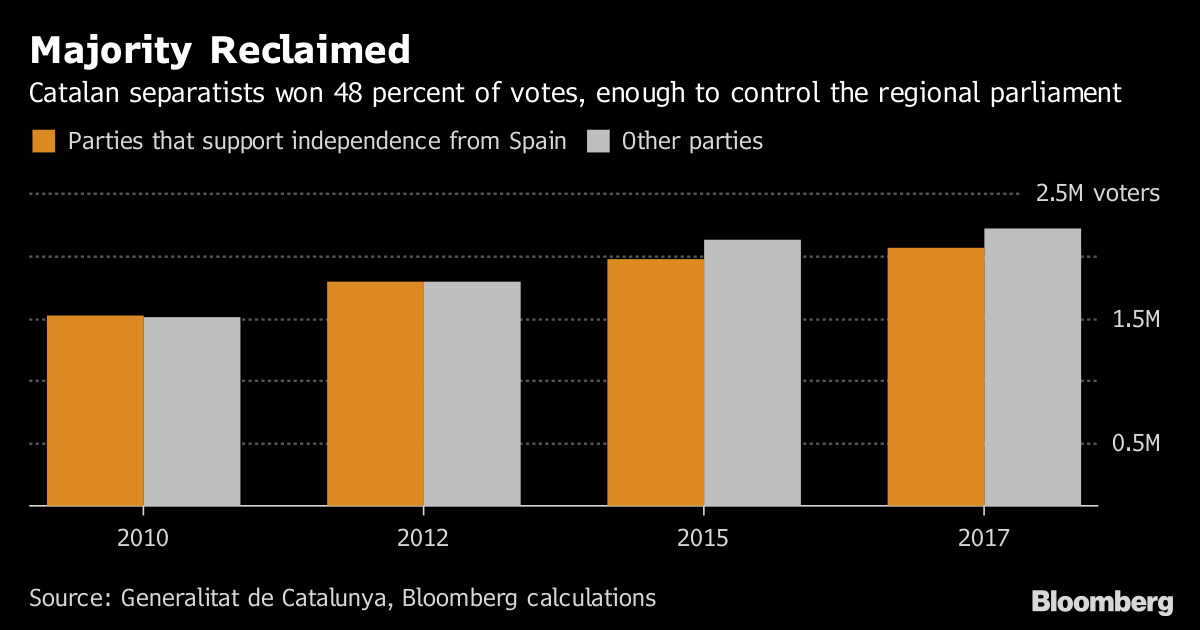 Separatists back Carles Puigdemont to lead Catalonia in regional government