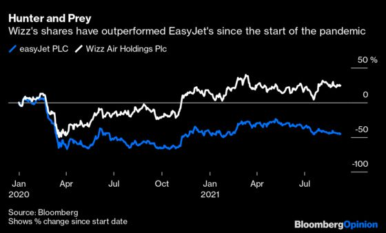 EasyJet Was Supposed to Be a Post-Covid Hunter, Not Prey