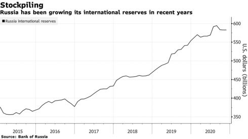 Russia has been growing its international reserves in recent years