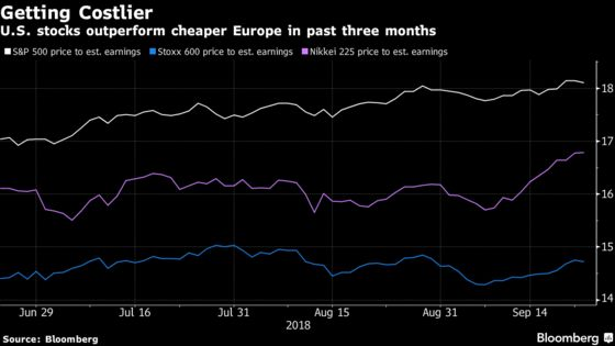 Costly U.S. Stocks Outshine Europe for This $10 Billion Investor