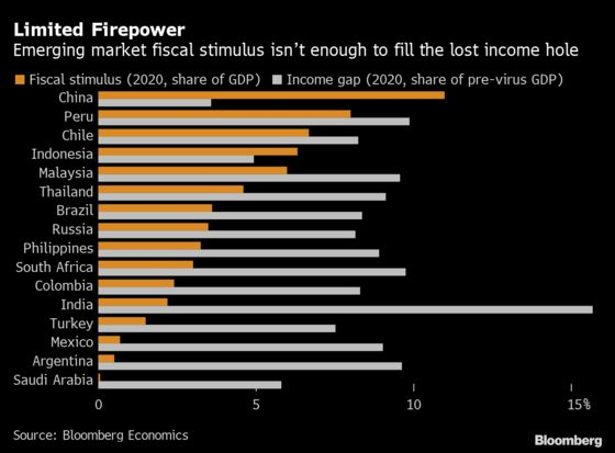 Emerging Market Fiscal Stimulus Not Enough to Fill Lost Income Hole