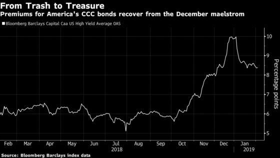 Greed Is Back as Debt Markets Face an $8.6 Trillion Hangover