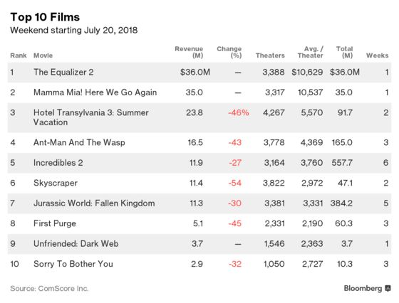 'The Equalizer 2' Unexpectedly Beats 'Mamma Mia!' in War of Sequels