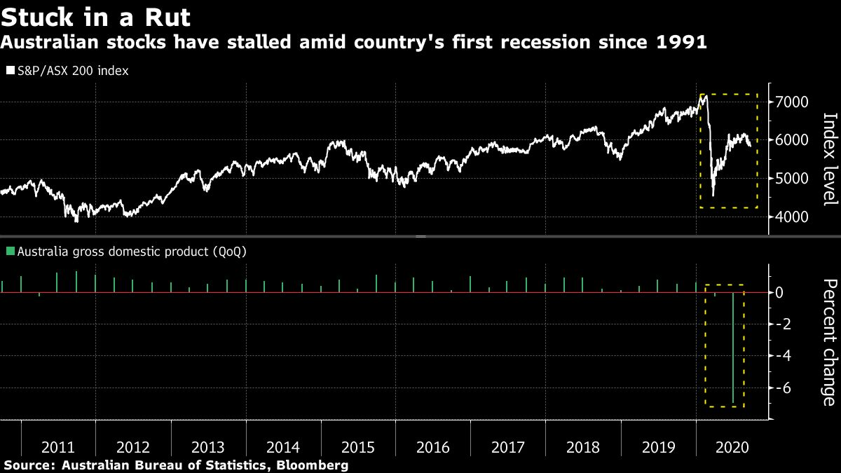 Top Small-Cap Fund Shuns Cyclical Shares as Australia Reopens
