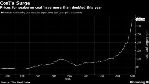 a   year old australian coal mine returns as prices double    the company  which is one of india    s largest steel producers  plans to resume operations this month at its chirodzi coal mine in mozambique and produce