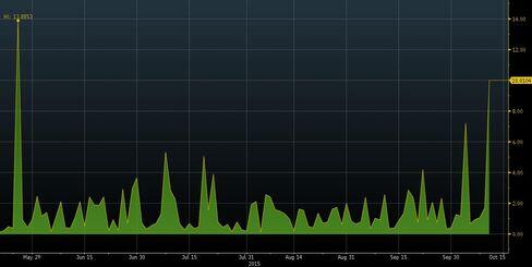 Ratio of UBS puts versus calls traded