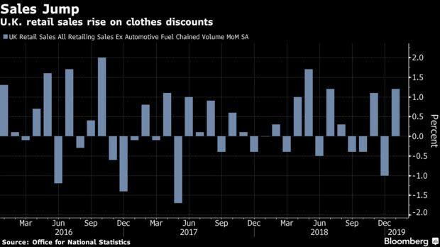 U.K. retail sales rise on clothes discounts
