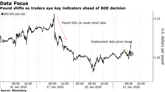 Pound shifts as traders eye key indicators ahead of BOE decision