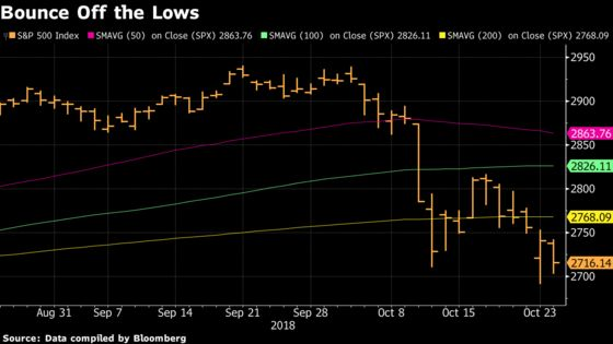 Technical Pieces May Be Aligning for S&P 500 Bottom Near 2,700