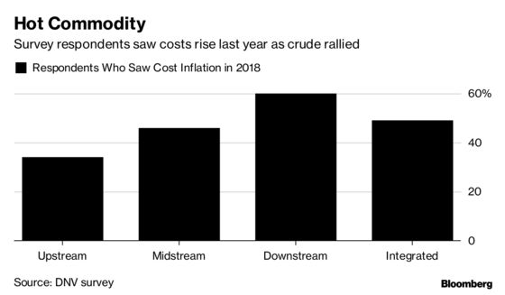 Confident Oil Industry Set to Ratchet Up Spending in 2019