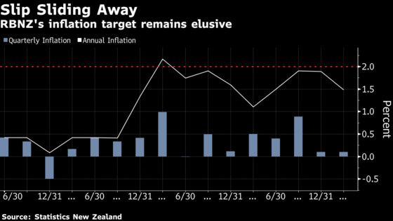 Kiwi Slumps After New Zealand Inflation Slows More Than Forecast