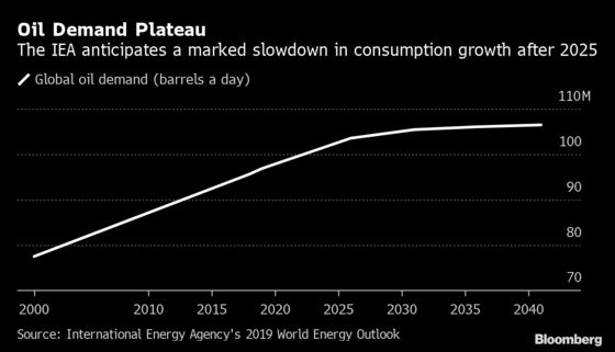 Why Even Saudi Aramco Is Now Talking About 'Peak Oil'