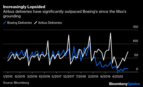 Boeing's 737 Max IsBack. Are You Willingto Board?