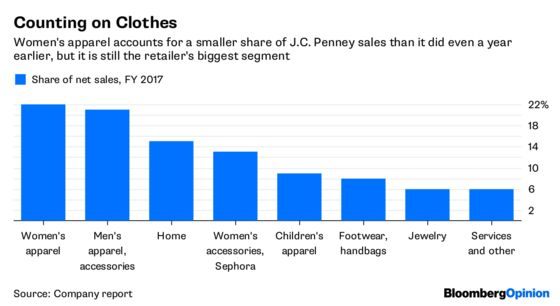 Department Stores Must Do More Than Just Survive