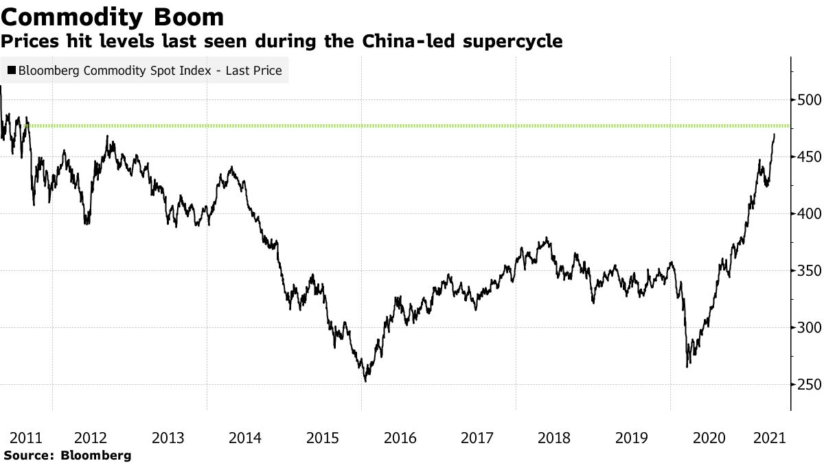 Prices hit levels last seen during the China-led supercycle