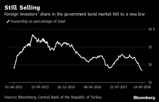 Turkish Bond Rally Has Room to Run If Foreign Buyers Jump in