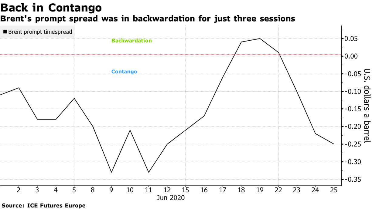 Brent's prompt spread was in backwardation for just three sessions