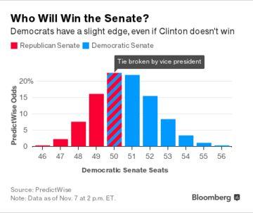 Democratic Senate v3