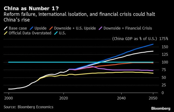 When Will China Rule the World? Maybe Never