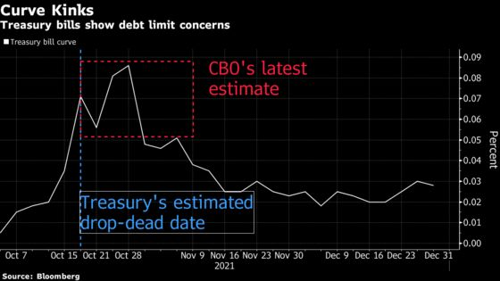Doomsday Clock for U.S. Debt Ticks, With No Congressional Plan