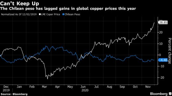 Copper Bonanza Is Emboldening Unions in Biggest-Producing Nation