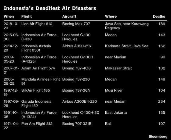 Jet Crash Adds to Long List of Aviation Disasters in Indonesia