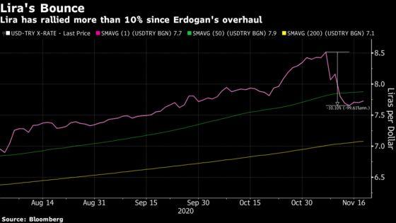 Turkish Lira, Stocks Rally as Central Bank Hikes as Forecast
