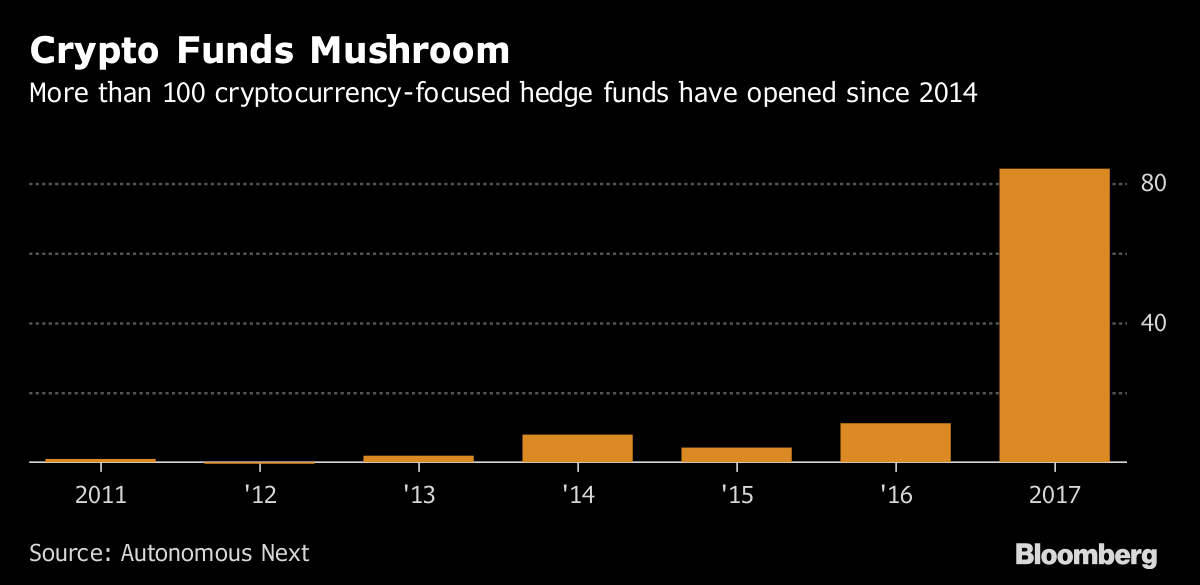 There's Now a Cryptocurrency Fund-of-Funds | BLOOMBERG