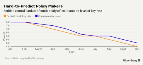 Serbia's central bank cut rates six of the last seven months, confounding analysts' expectations.