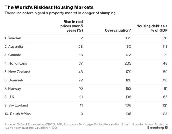 These May Be the World's 10Riskiest Housing Markets
