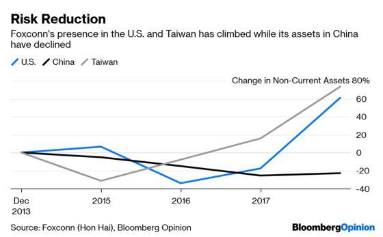 Tariffs Are a Smokescreen for Shrinking China Footprint