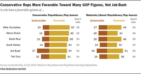 Via Pew Research Center.