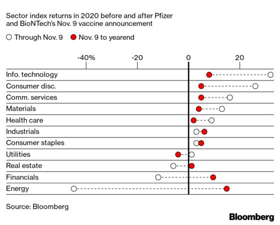 From Vaccine News to Retail Traders, See What's Rattled Markets
