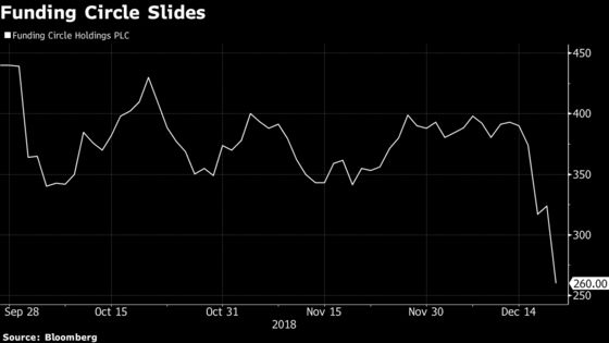 Funding Circle Plunges as Citi's Rapid Downgrade Adds to Worries
