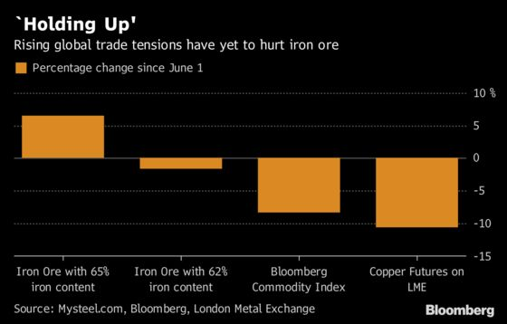 Iron Ore Beats Back Bears as Trade Fight Batters Commodities