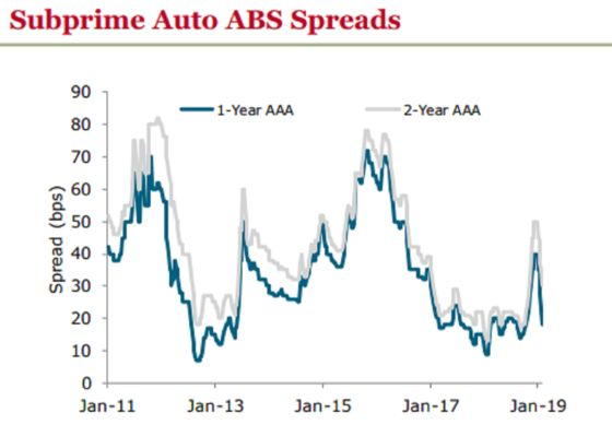 Subprime Auto Bond Market Is Unmoved by Record Late Loan Payments