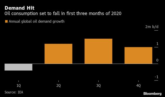 At London's Oil Week, Clues About Demand Will Be All Around