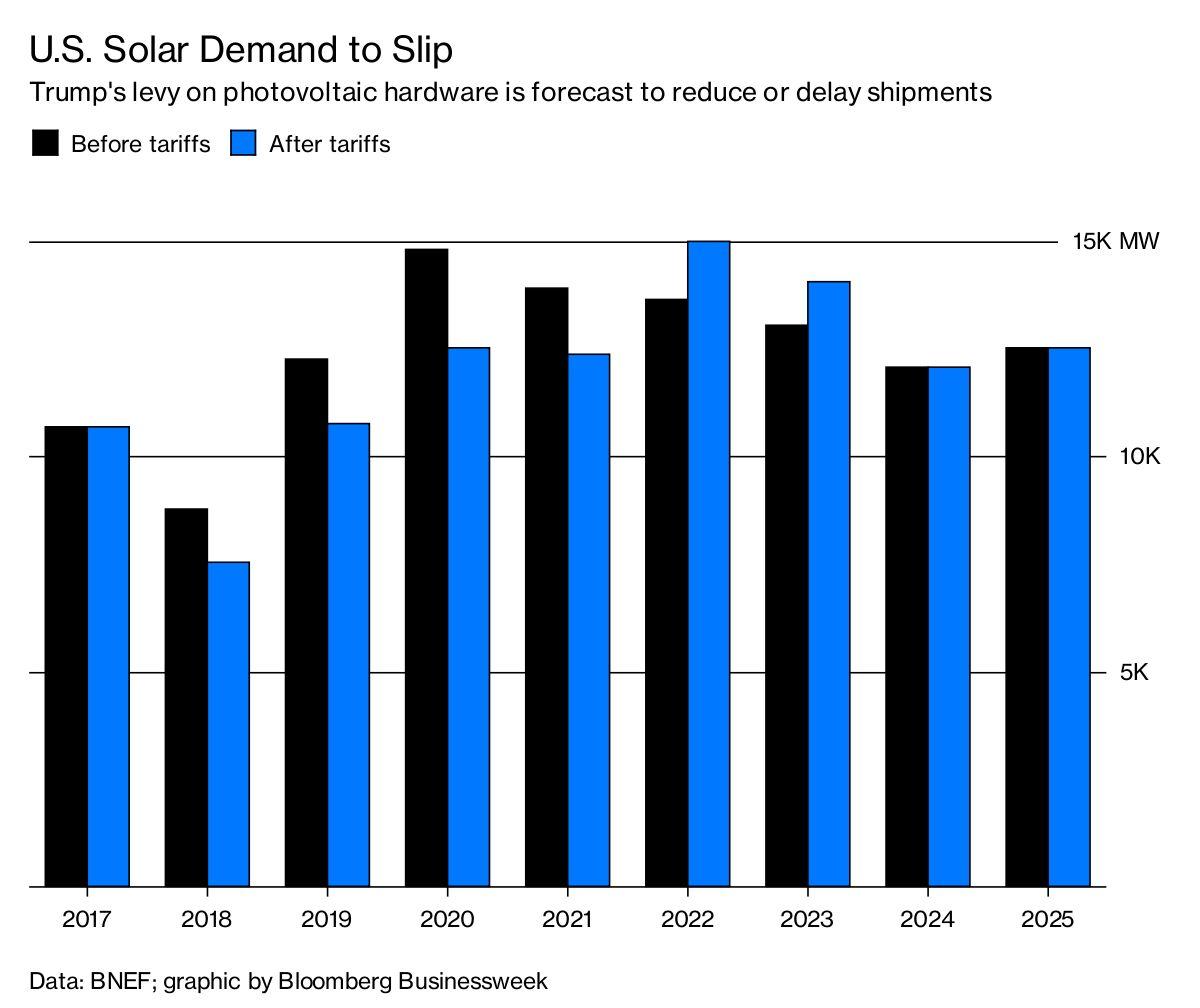 Trump Taxes On Solar: Trump's Solar Tariffs To Cause Some Demand Destruction