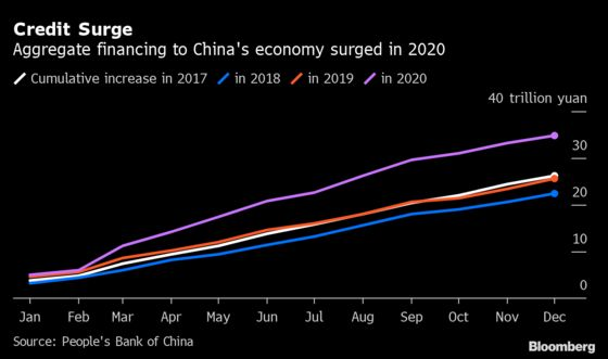 China Credit Growth Slows as Central Bank Normalizes Policy