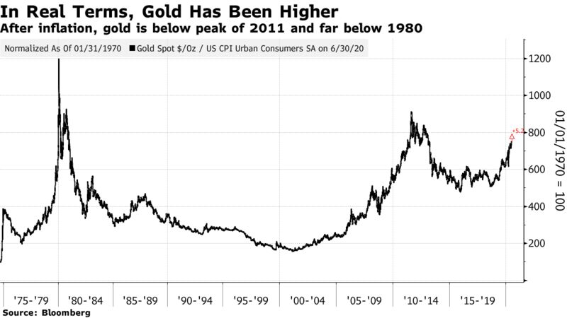 After inflation, gold is below peak of 2011 and far below 1980