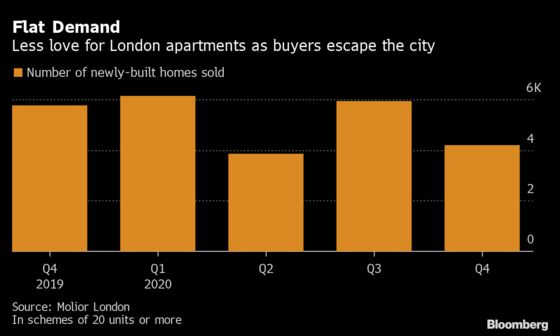 Influx of Hongkongers Fails to Stem London's Posh Home Slide