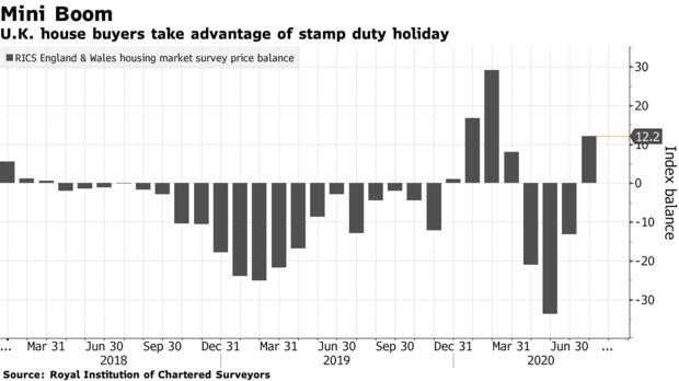 U.K. house buyers take advantage of stamp duty holiday