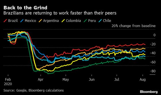 Brazil Is a Virus Mess But Its Economy Is Outperforming